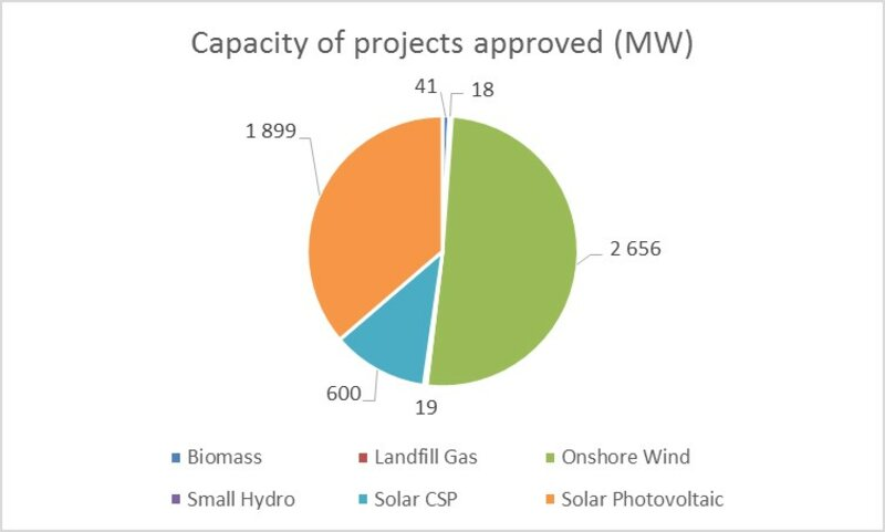 project capacity